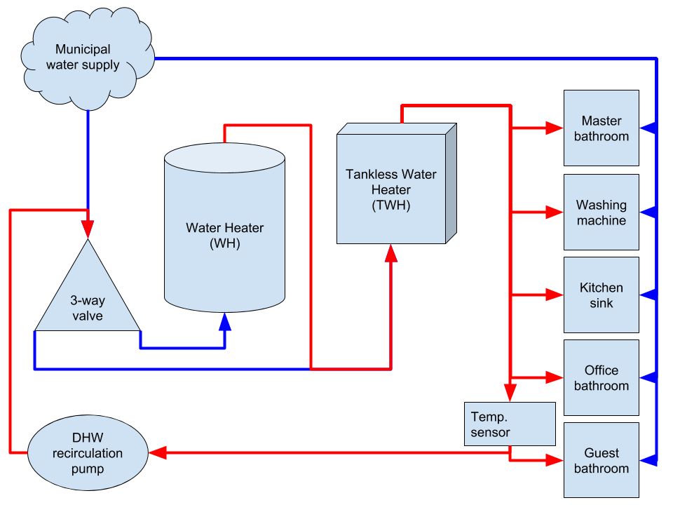 DHW system diagram